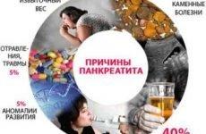 Панкреатит: що це за хвороба і чим вона небезпечна, можна померти?
