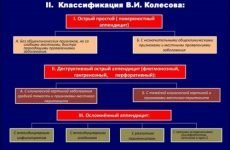Види апендициту: класифікація, який він буває у дорослих