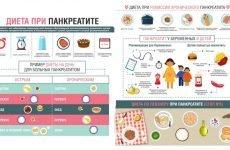 Що можна їсти при панкреатиті: список продуктів, дієта