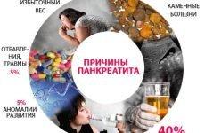 Напад панкреатиту: симптоми, перша допомога, лікування в домашніх умовах