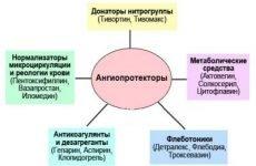 Таблетки від геморою (недорогі та ефективні): що приймати, назви ліків