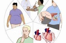 Препарати для лікування атеросклерозу судин нижніх кінцівок: 7 ефективних ліків