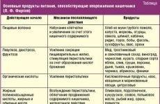 Дієта номер 3 при запорах у дорослих: особливості, дозволені продукти