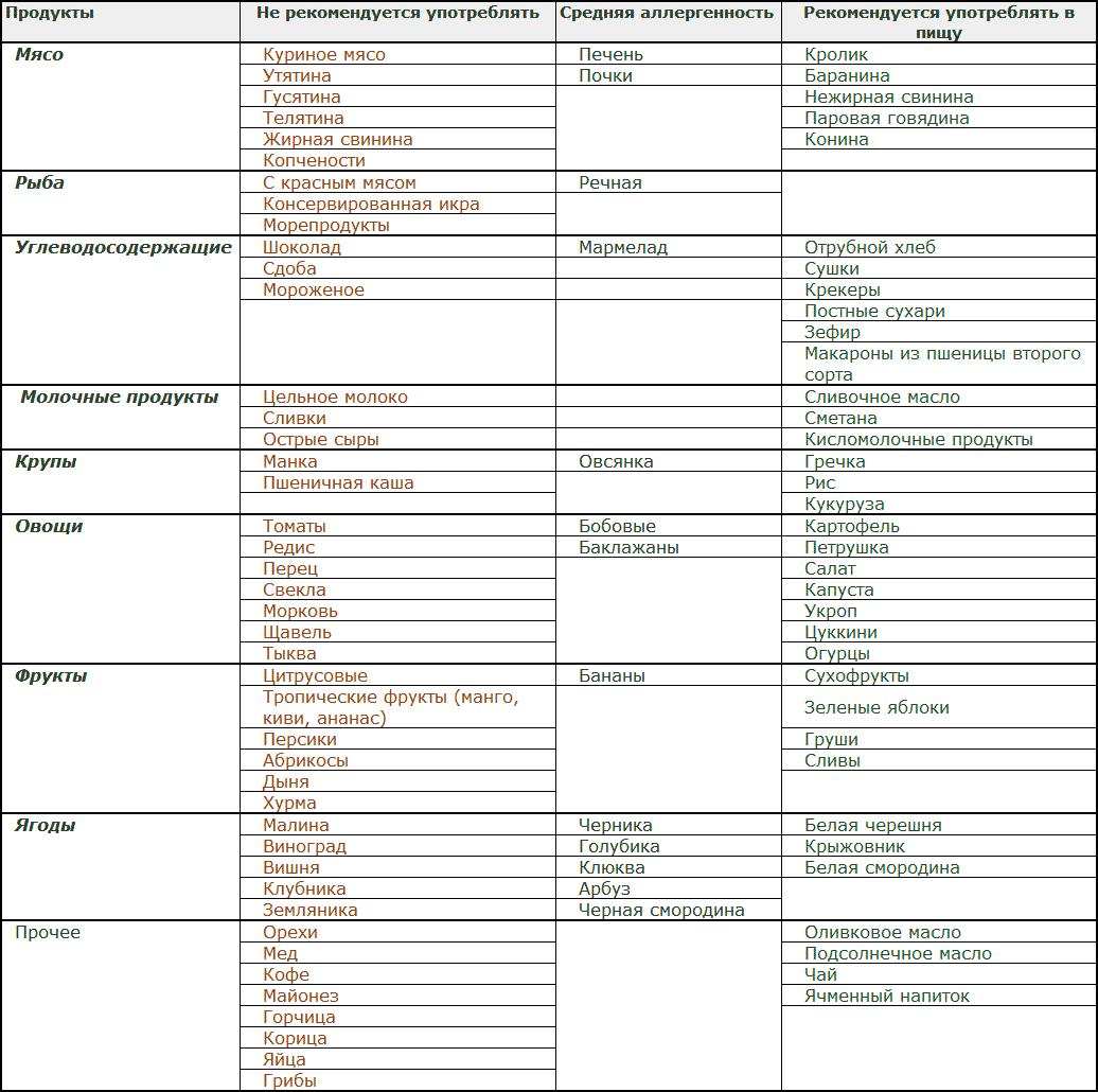 Недельное Меню Гипоаллергенной Диеты. Гипоаллергенная диета для детей и взрослых - список разрешенных и запрещенных продуктов, меню на неделю