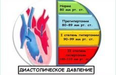 Препарати для зниження діастолічного тиску: кращі ліки