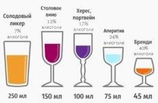 Інсульт і алкоголь: чи можна пити алкоголь після інсульту і які наслідки