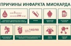 Скільки живуть після інфаркту міокарда: статистика та прогнози
