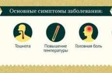 Інкубаційний період ротавірусної кишкової інфекції, через скільки проявляється у дорослих, дітей