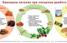 Як лікувати цукровий діабет 2 типу народними методами