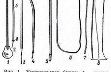 Бужування уретри у чоловіків і жінок: показання, підготовка, виконання процедури, відгуки