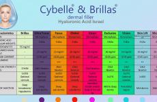 Дермальні філлери лінії Cybelle: склад, ціна, показання, протипоказання, побічні ефекти, відгуки
