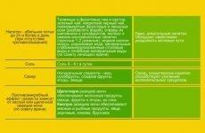 Дієта при гострому і хронічному циститі у дітей, чоловіків і жінок: ефективність, меню, дозволені та заборонені продукти