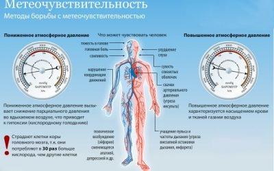 Який зв'язок між атмосферним і артеріальним тиском?
