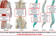 Різка колючий біль в спині: під лопаткою зліва, у правому боці або при вдиху